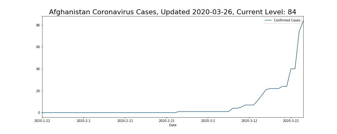 Afghanistan Coronavirus Cases