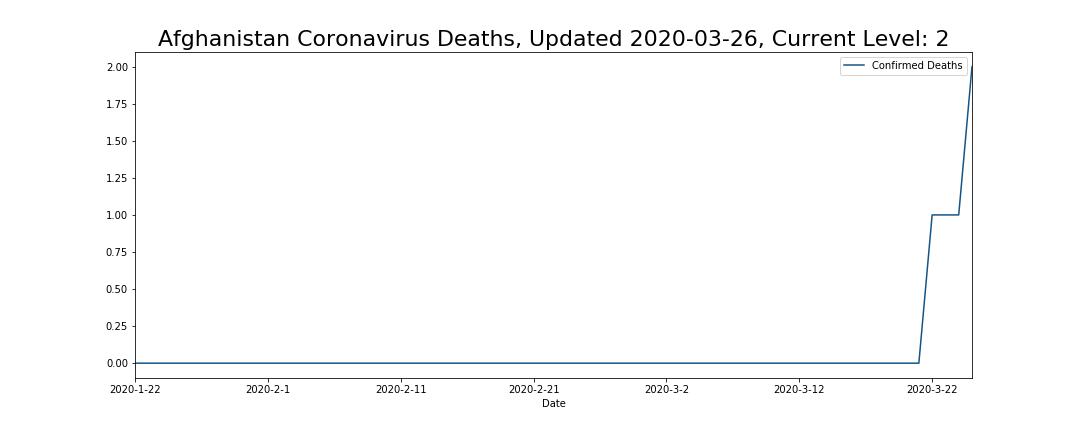 Afghanistan Coronavirus Deaths