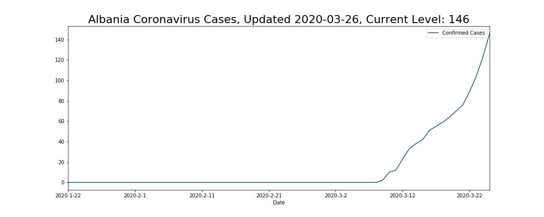 Albania Coronavirus Cases