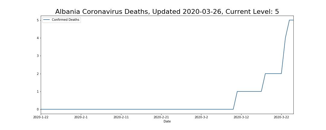 Albania Coronavirus Deaths