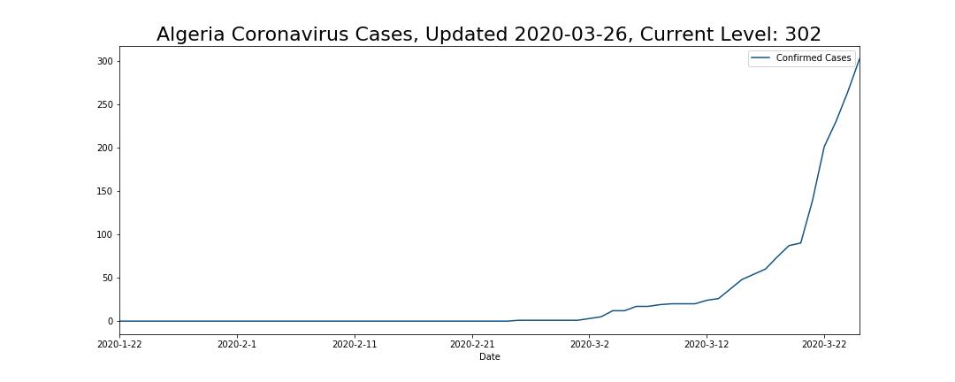 Algeria Coronavirus Cases
