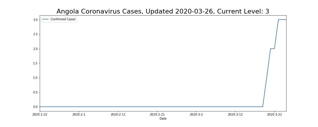 Angola Coronavirus Cases