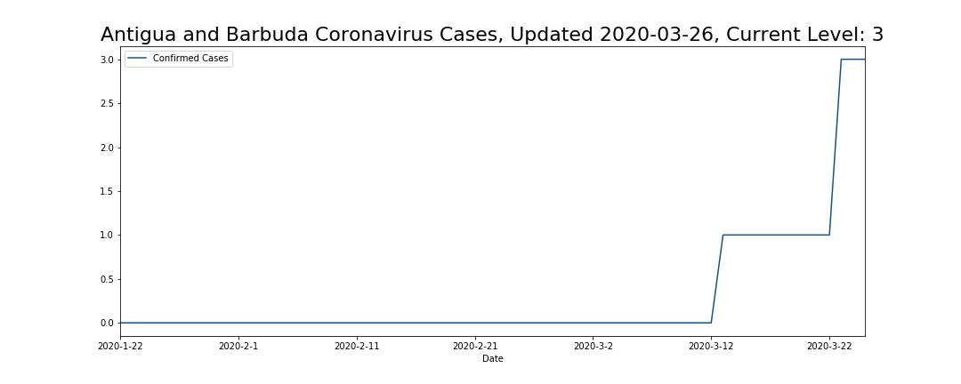 Antigua and Barbuda Coronavirus Cases