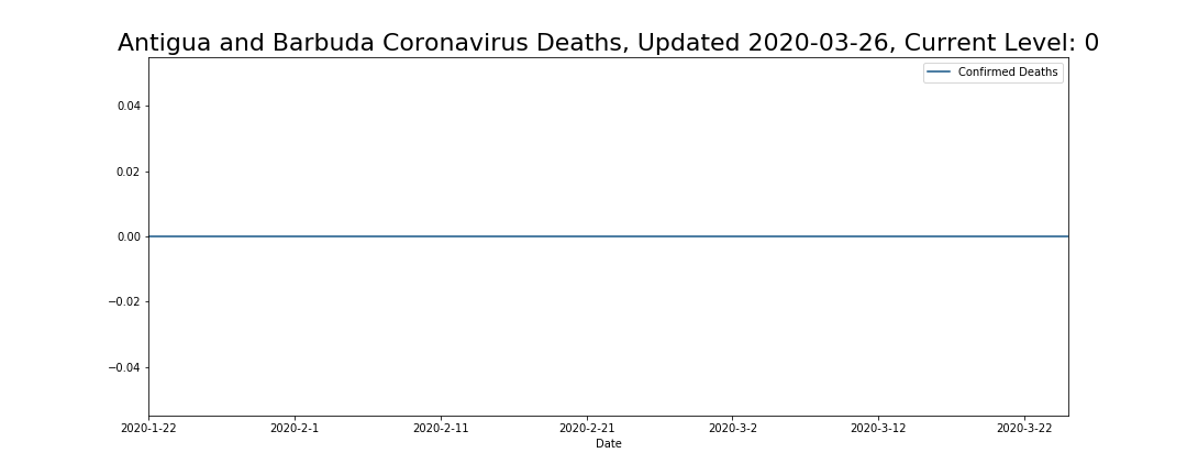 Antigua and Barbuda Coronavirus Deaths
