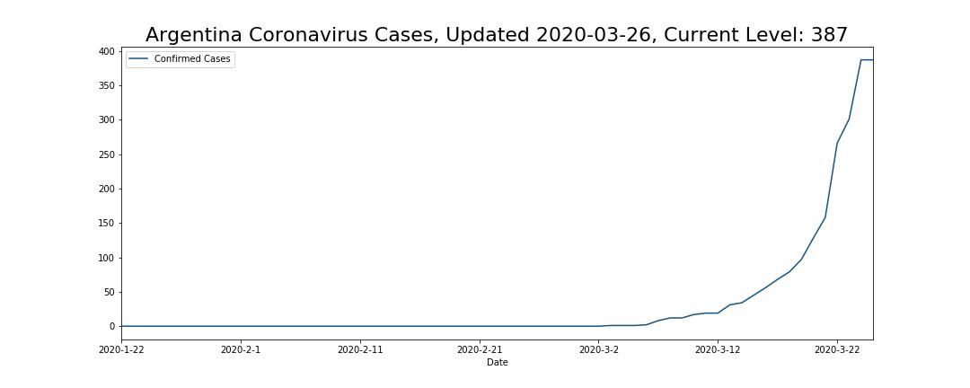 Argentina Coronavirus Cases