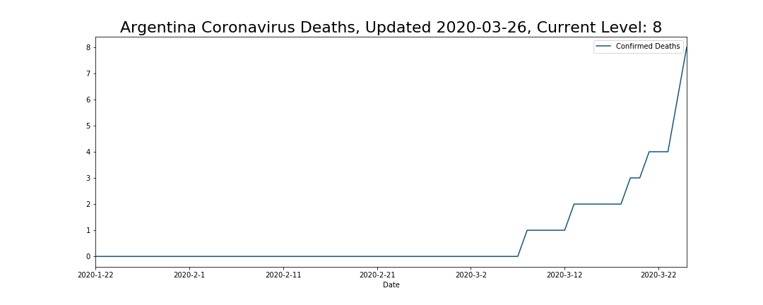 Argentina Coronavirus Deaths