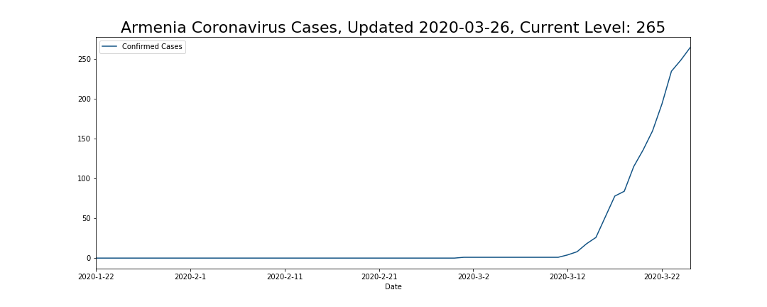 Armenia Coronavirus Cases