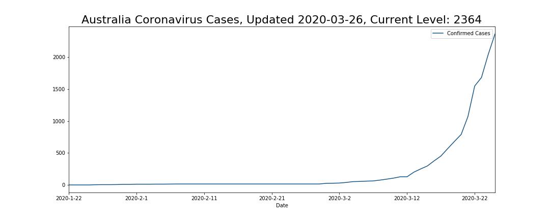 Australia Coronavirus Cases