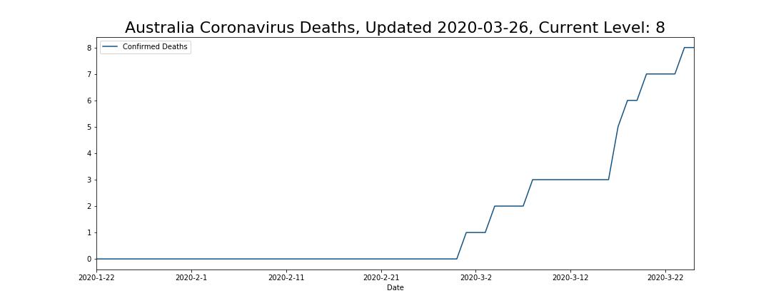 Australia Coronavirus Deaths