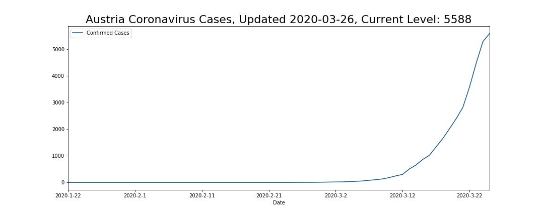 Austria Coronavirus Cases