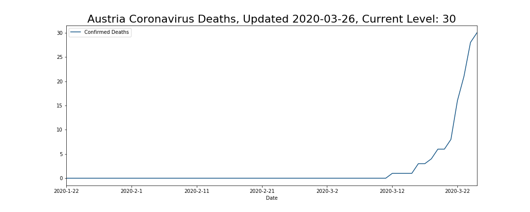 Austria Coronavirus Deaths