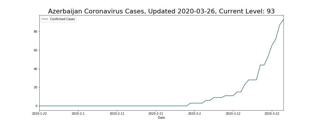 Azerbaijan Coronavirus Cases