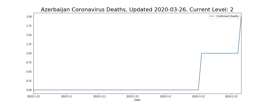 Azerbaijan Coronavirus Deaths