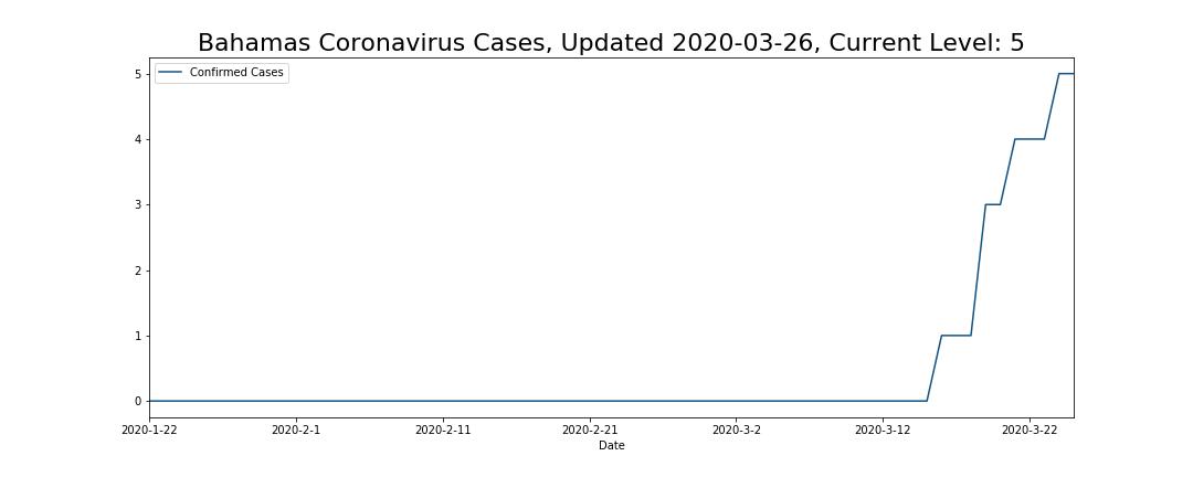 Bahamas Coronavirus Cases