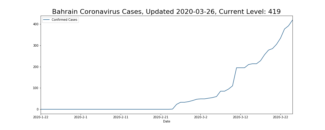 Bahrain Coronavirus Cases