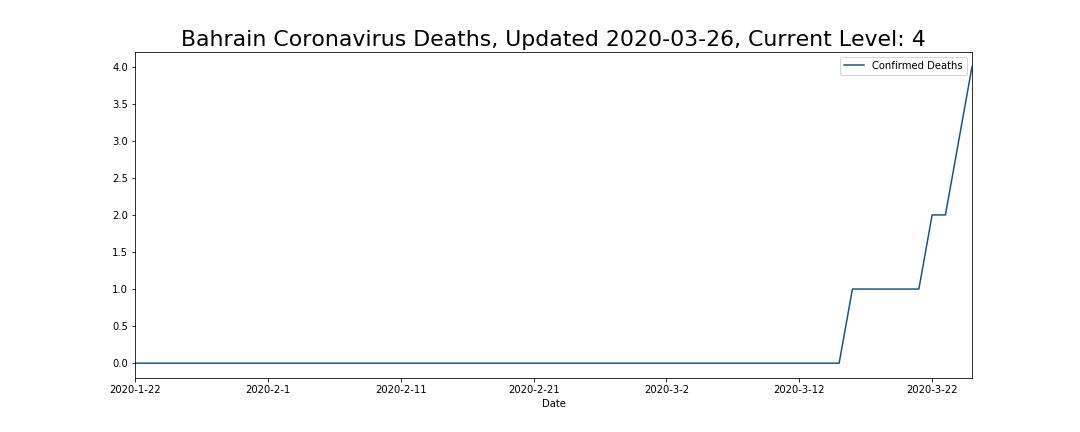 Bahrain Coronavirus Deaths