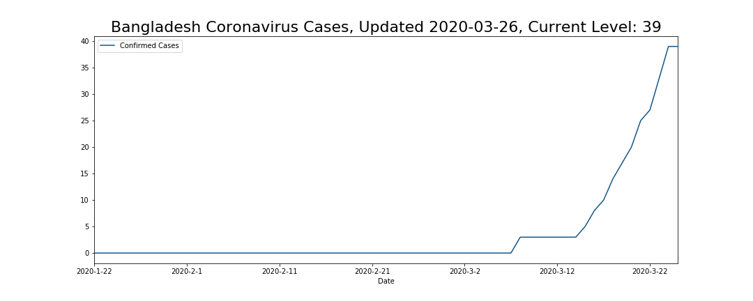 Bangladesh Coronavirus Cases