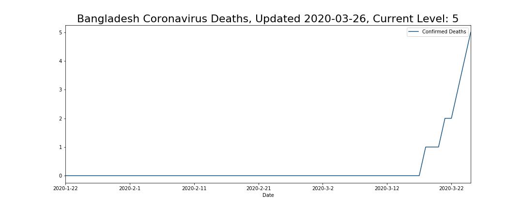 Bangladesh Coronavirus Deaths