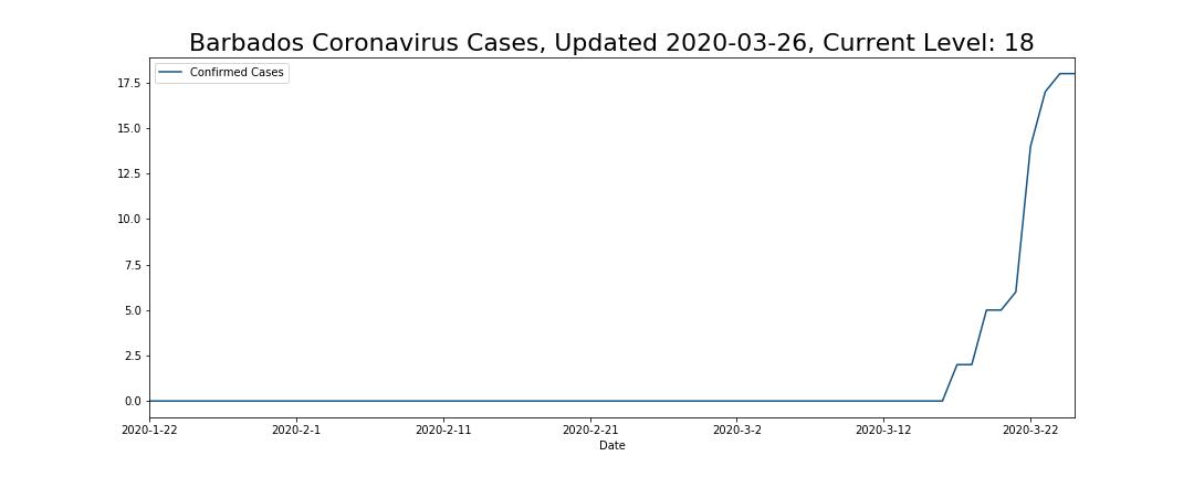 Barbados Coronavirus Cases