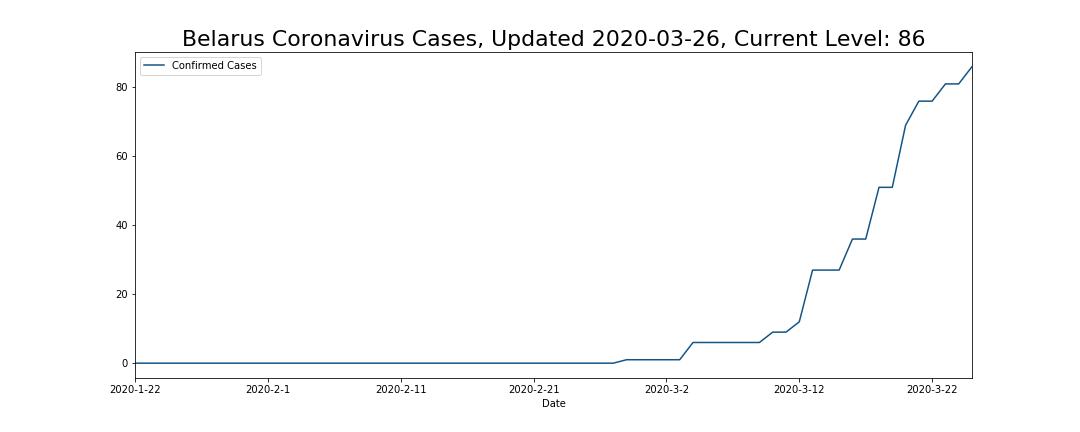 Belarus Coronavirus Cases