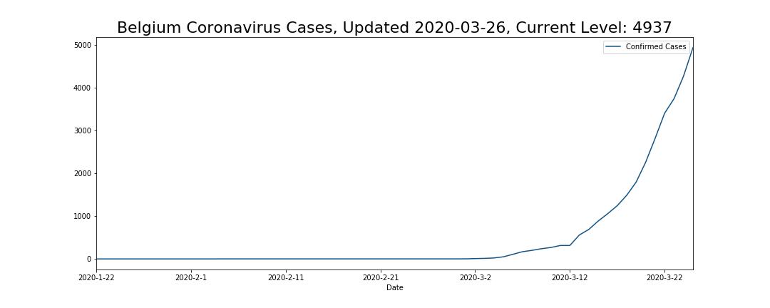 Belgium Coronavirus Cases