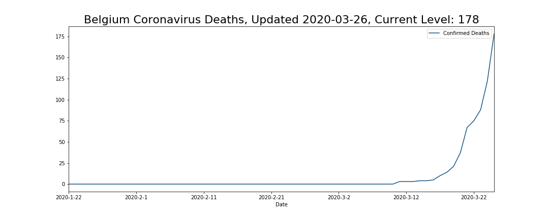 Belgium Coronavirus Deaths