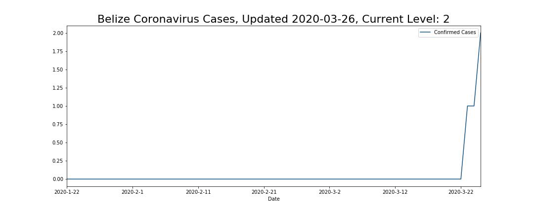 Belize Coronavirus Cases