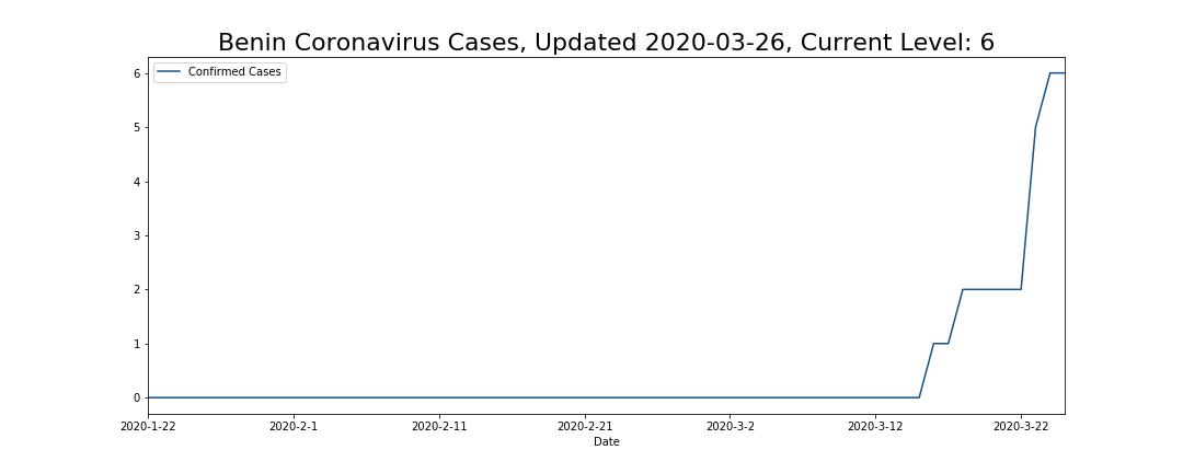 Benin Coronavirus Cases