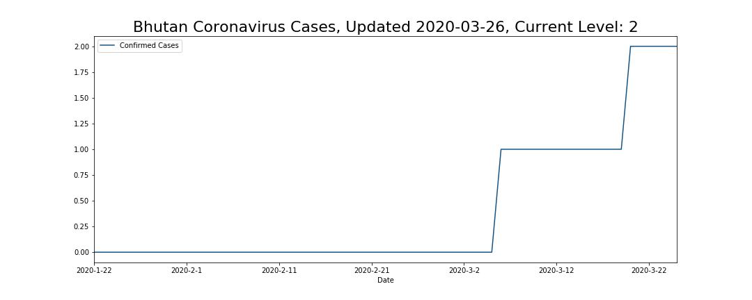Bhutan Coronavirus Cases