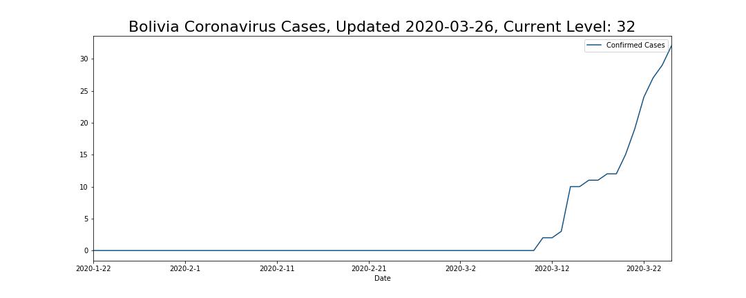 Bolivia Coronavirus Cases