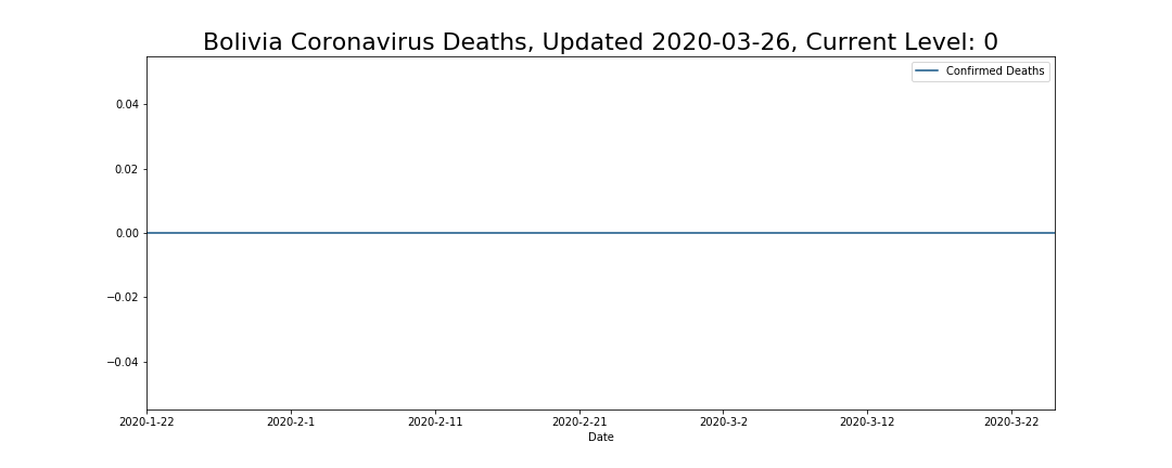 Bolivia Coronavirus Deaths