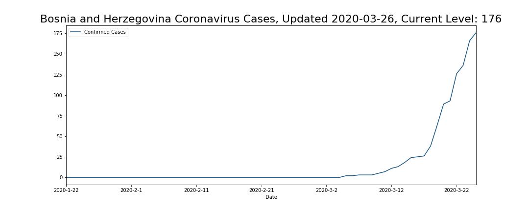 Bosnia and Herzegovina Coronavirus Cases