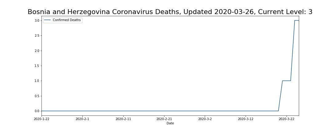 Bosnia and Herzegovina Coronavirus Deaths