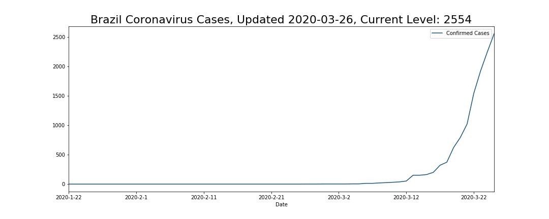 Brazil Coronavirus Cases