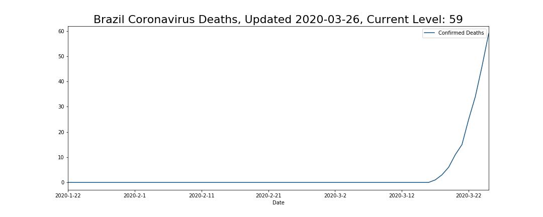 Brazil Coronavirus Deaths