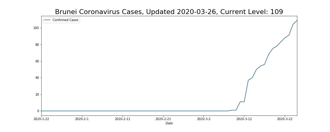 Brunei Coronavirus Cases