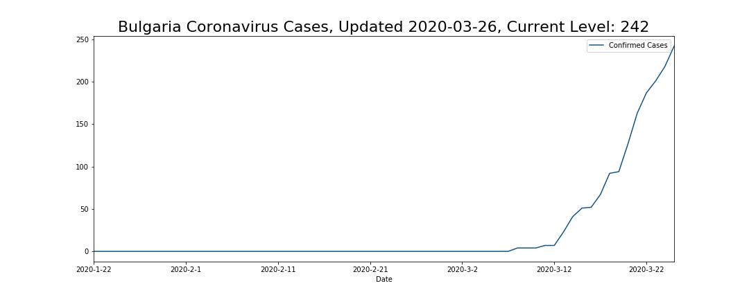 Bulgaria Coronavirus Cases