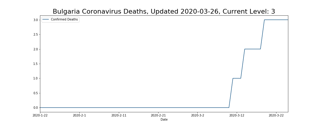 Bulgaria Coronavirus Deaths