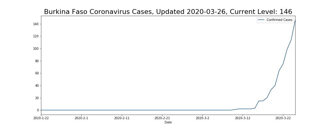 Burkina Faso Coronavirus Cases