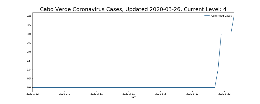 Cabo Verde Coronavirus Cases