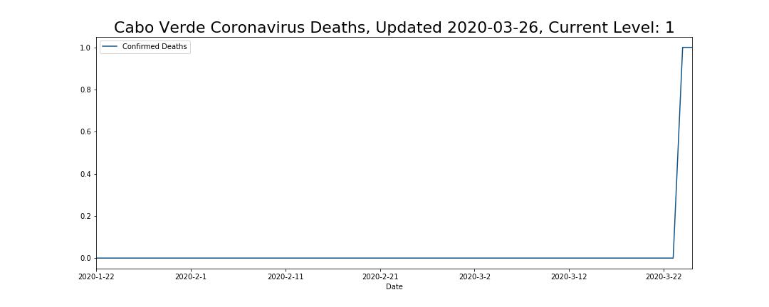 Cabo Verde Coronavirus Deaths