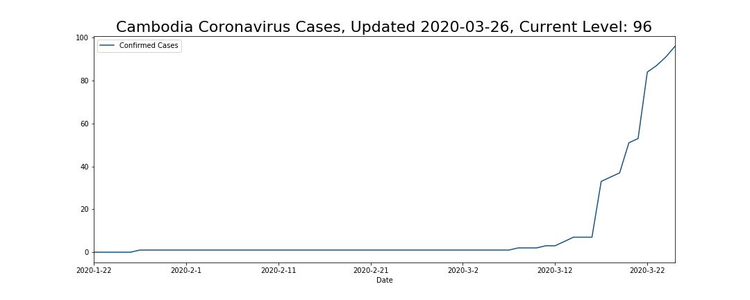 Cambodia Coronavirus Cases