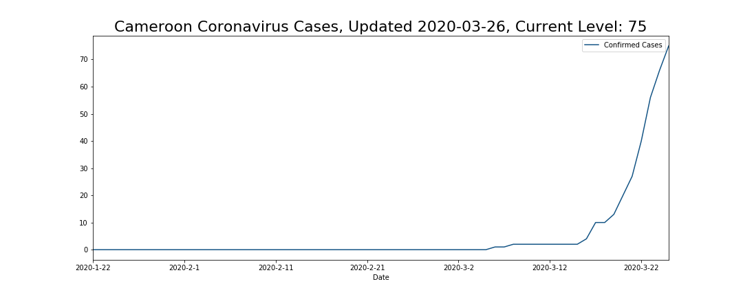 Cameroon Coronavirus Cases