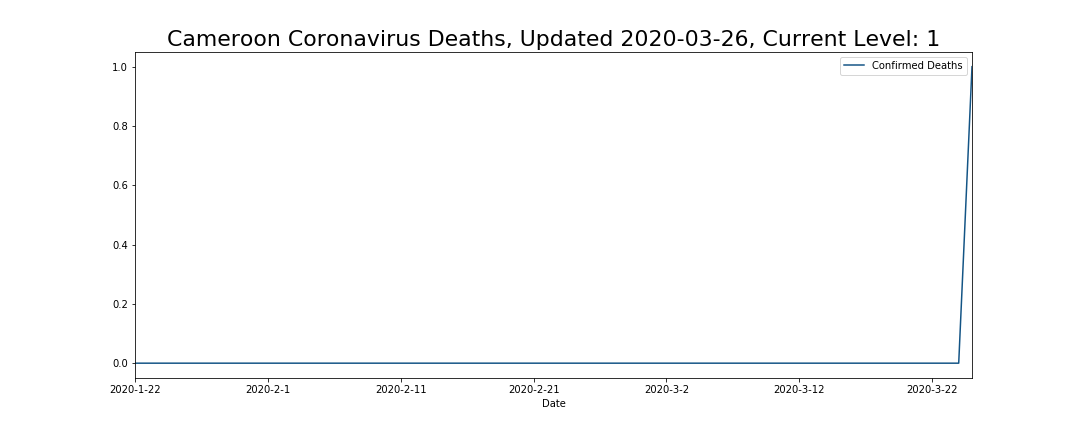 Cameroon Coronavirus Deaths