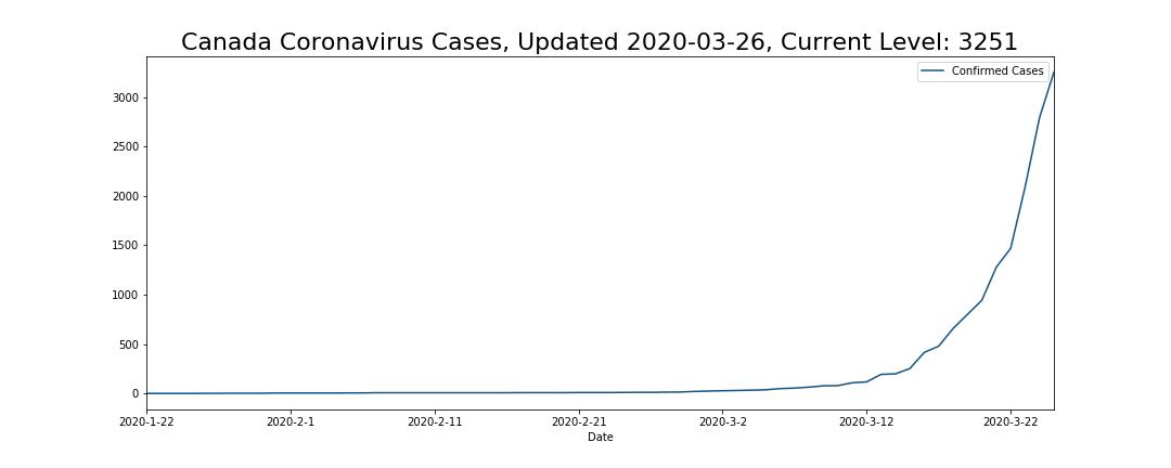Canada Coronavirus Cases