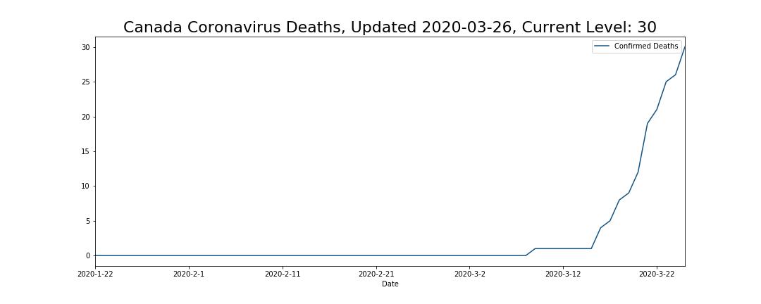 Canada Coronavirus Deaths