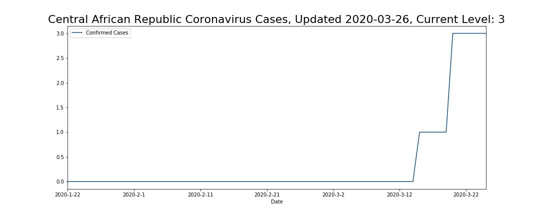 Central African Republic Coronavirus Cases