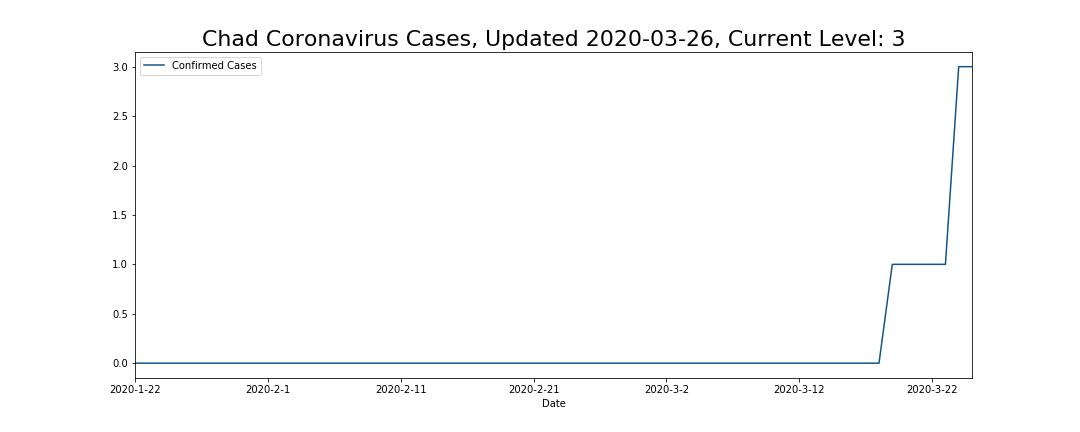 Chad Coronavirus Cases