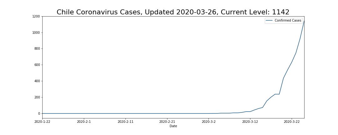 Chile Coronavirus Cases