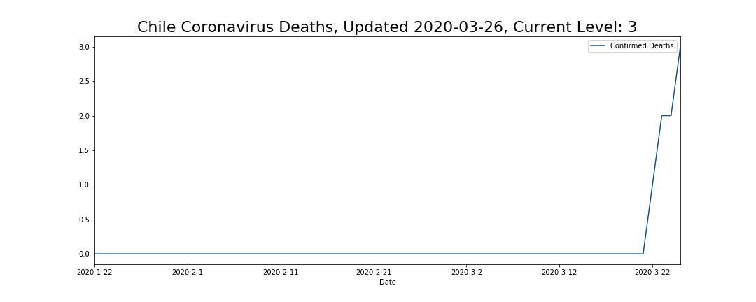 Chile Coronavirus Deaths